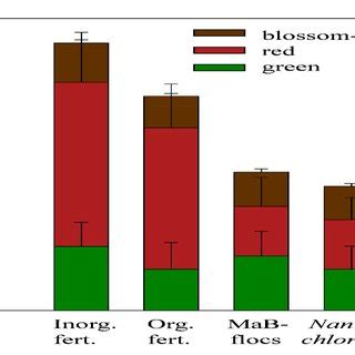 Fast plant research paper